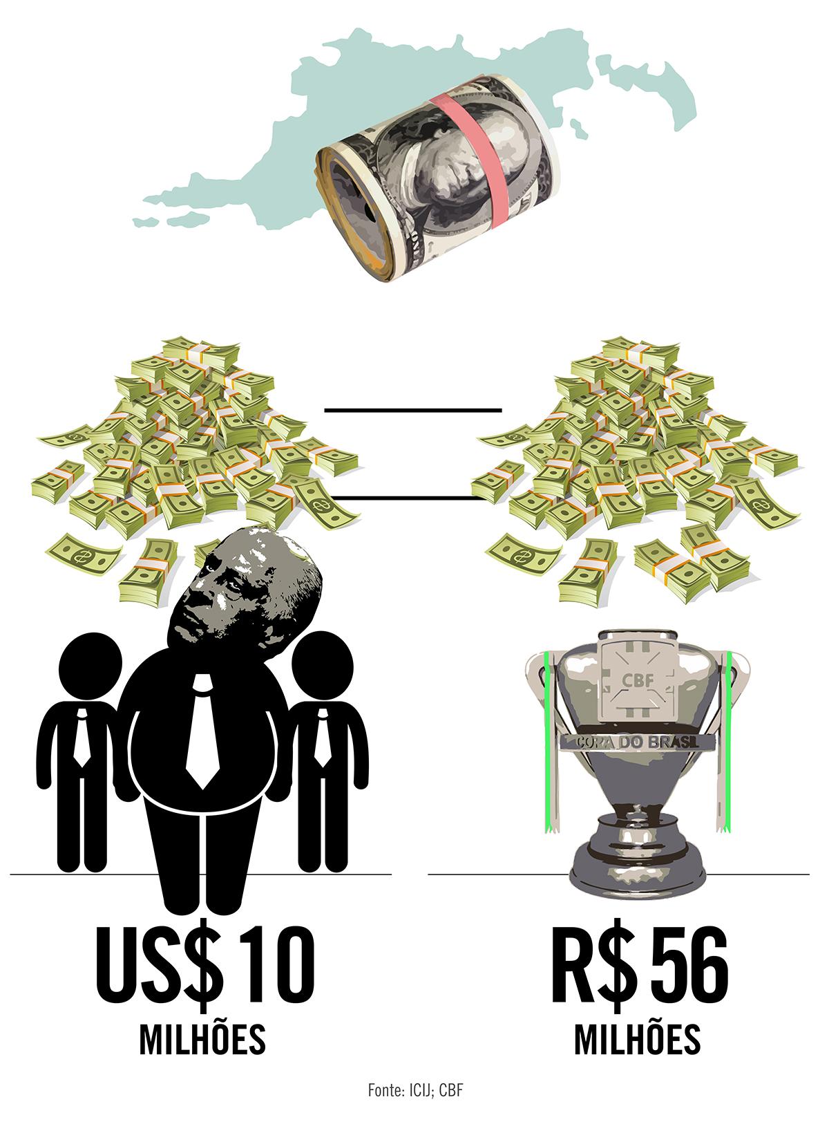 Dinheiro de offshore dos Del Nero vale uma Copa do Brasil