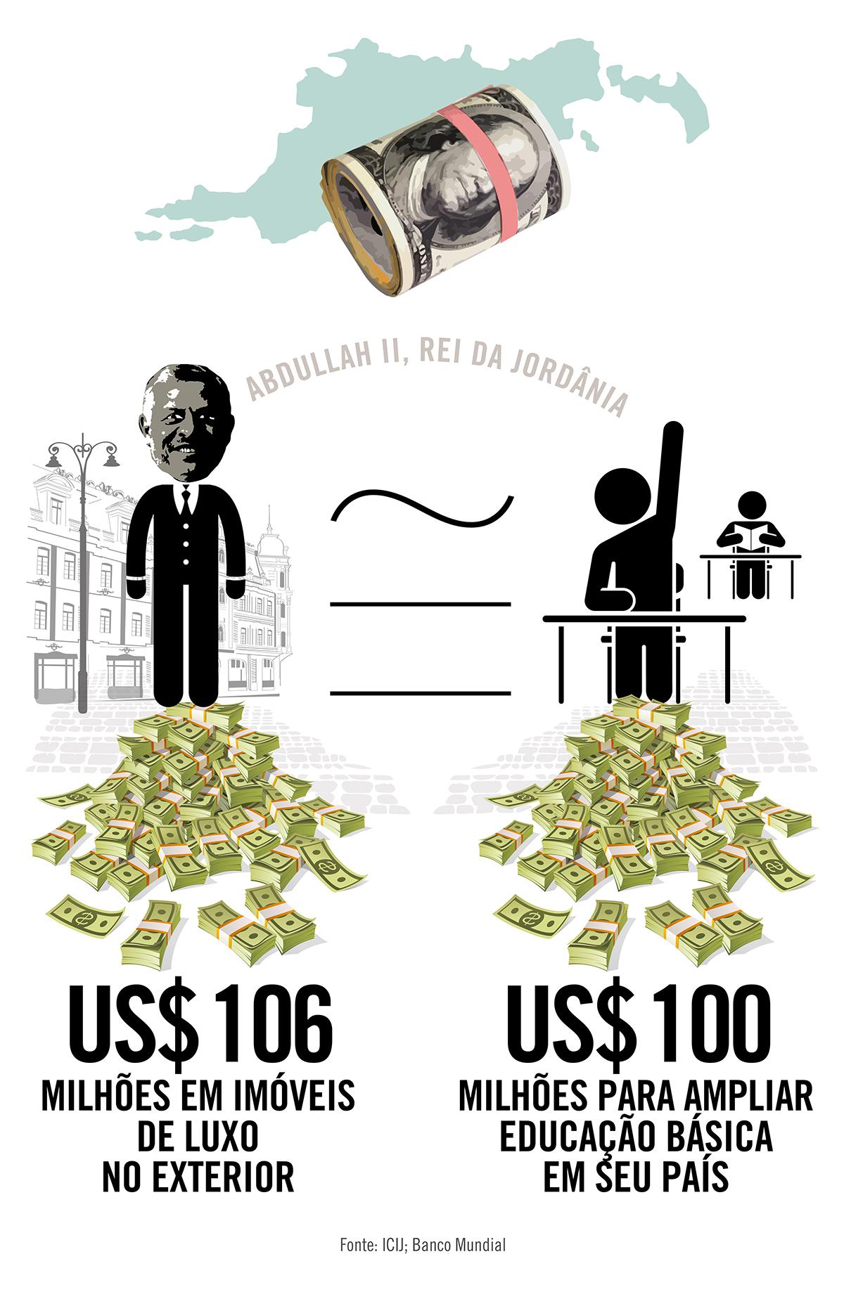 As offshores milionárias do rei da Jordânia