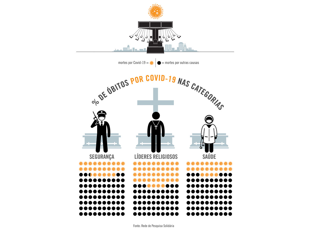 Líderes religiosos foram os profissionais que mais morreram de Covid-19 em 2020